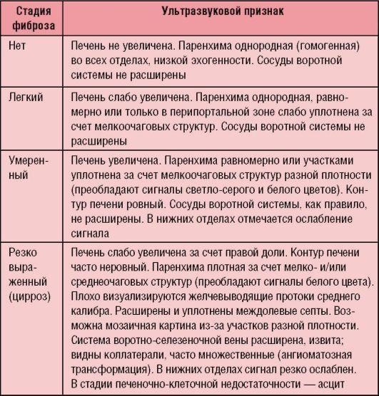 Фиброз Печени Диета 5. Печень и анализы